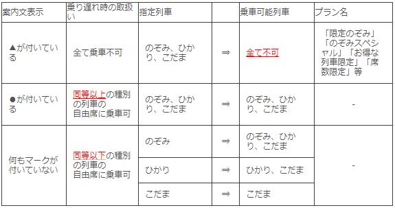 日本旅行の新幹線時間変更について
